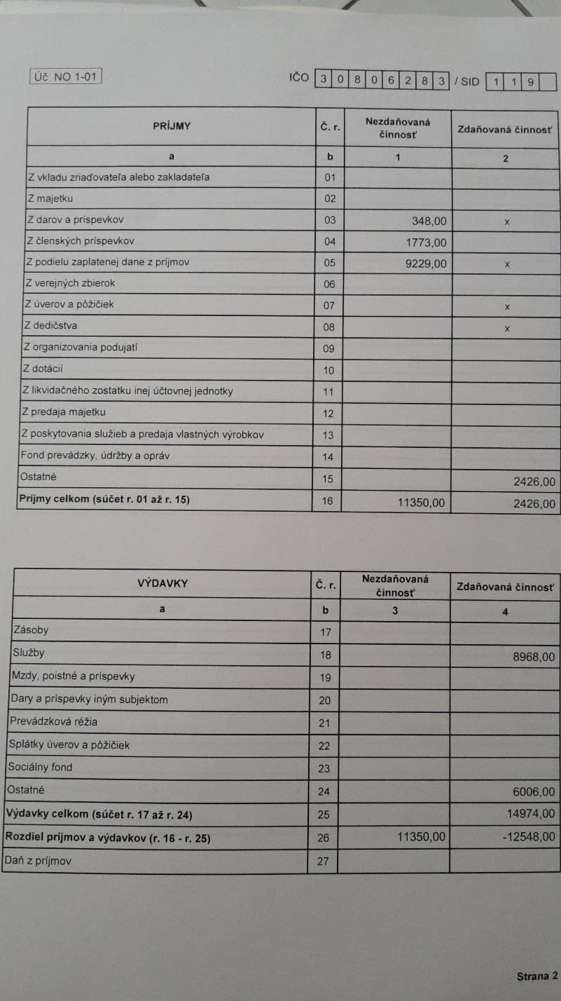 100 zadarmo sestra Zoznamka stránky